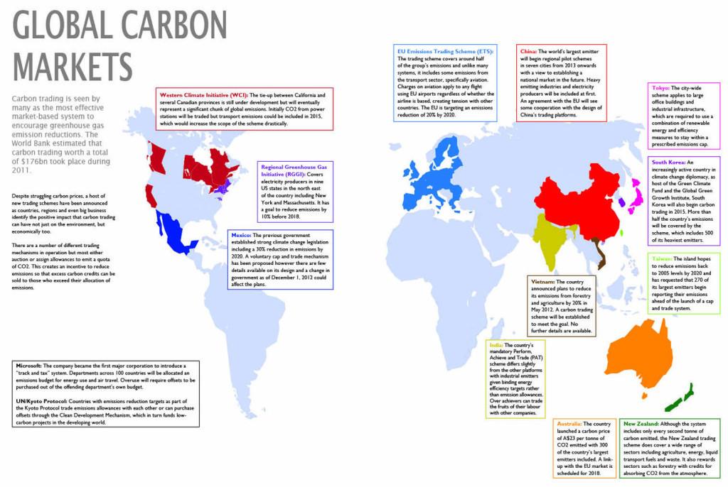 Carbon  Tradding
