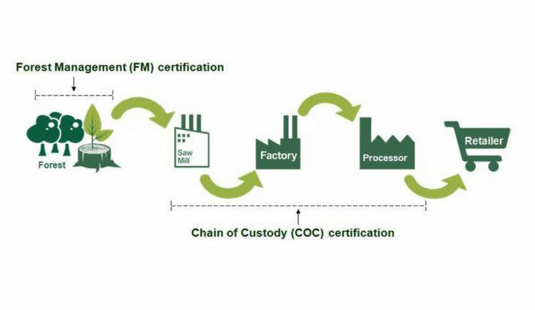 CHAIN OF CUSTODY CERTIFICATION