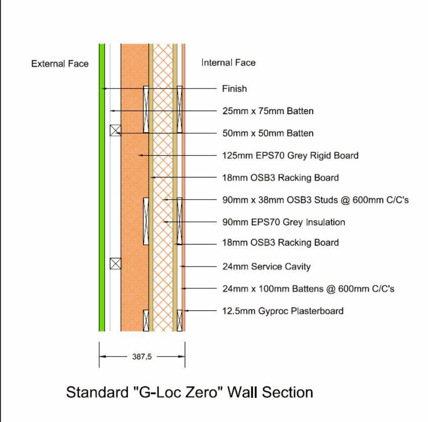G-loc Zero Plus