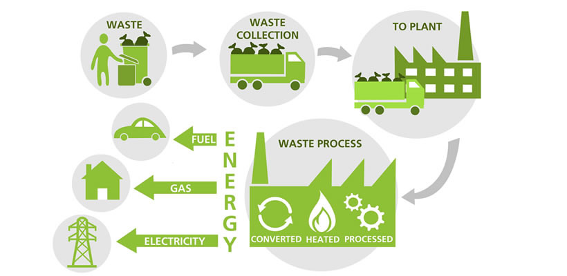 Green Energy - Energy from Waste