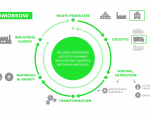 Integrated Waste and Recycling Management