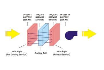 InviroTech WrapAround Heat Pipes