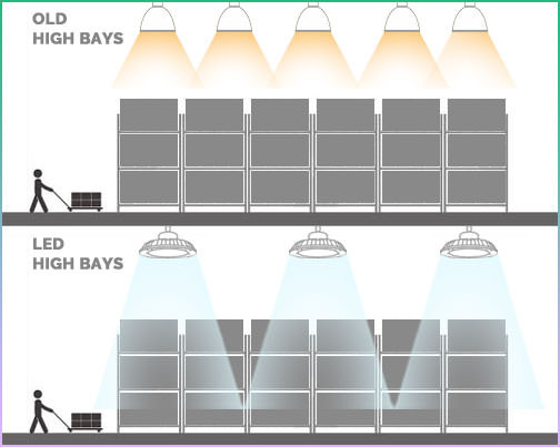 LED High Bays for Warehouse