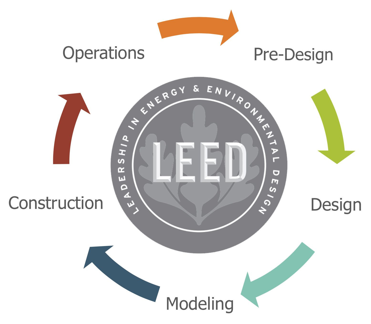 LEED Consultants for Contractors - LEED Construction Consulting Services