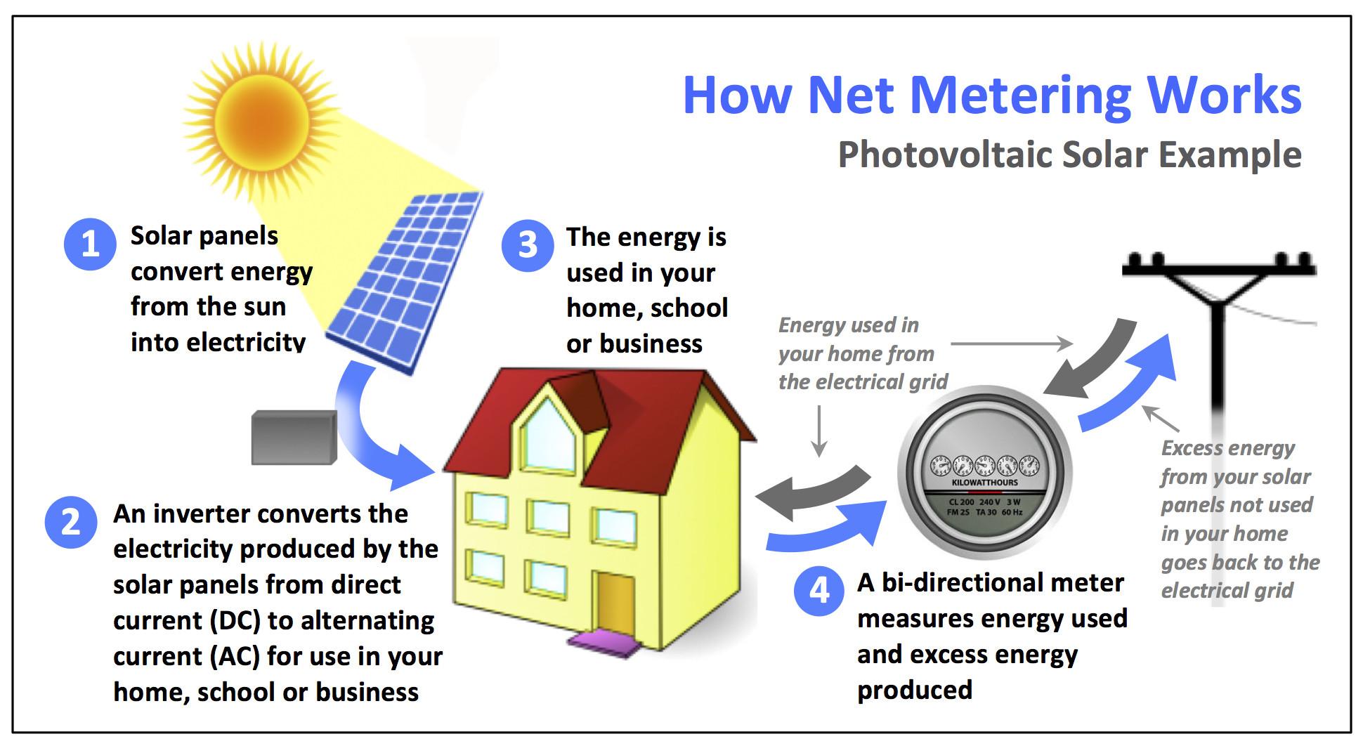 Net Energy Metering