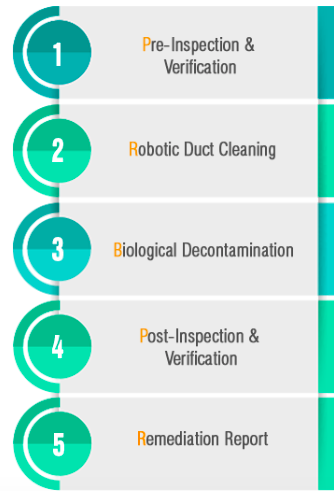 Remediation and Maintenance
