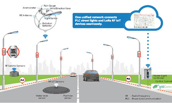 Smart Street Lights gridComm