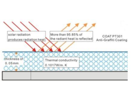 Thermal coating