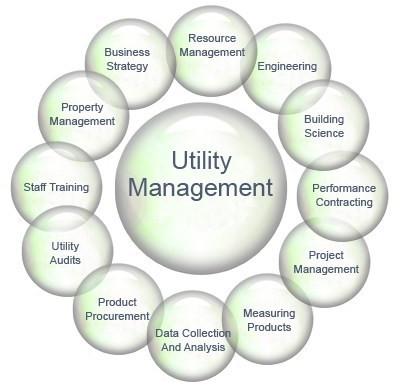 UTILITY MANAGEMENT SYSTEM