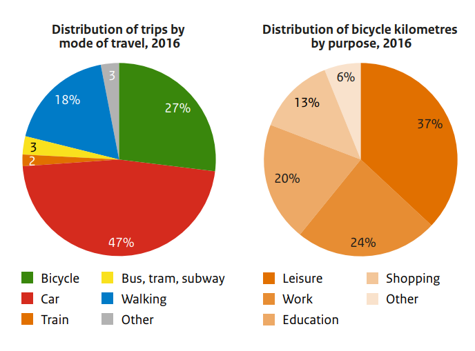 Image: Netherlands Institute for Transport Policy Analysis