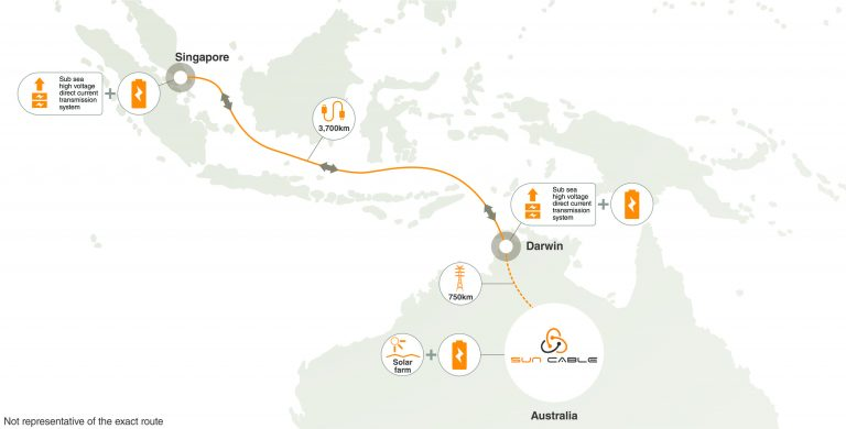 Sun Cable is designed to bring renewable energy from Australia to Singapore.