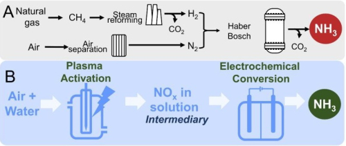 New eco-friendly way to make ammonia could be boon for agriculture, hydrogen economy